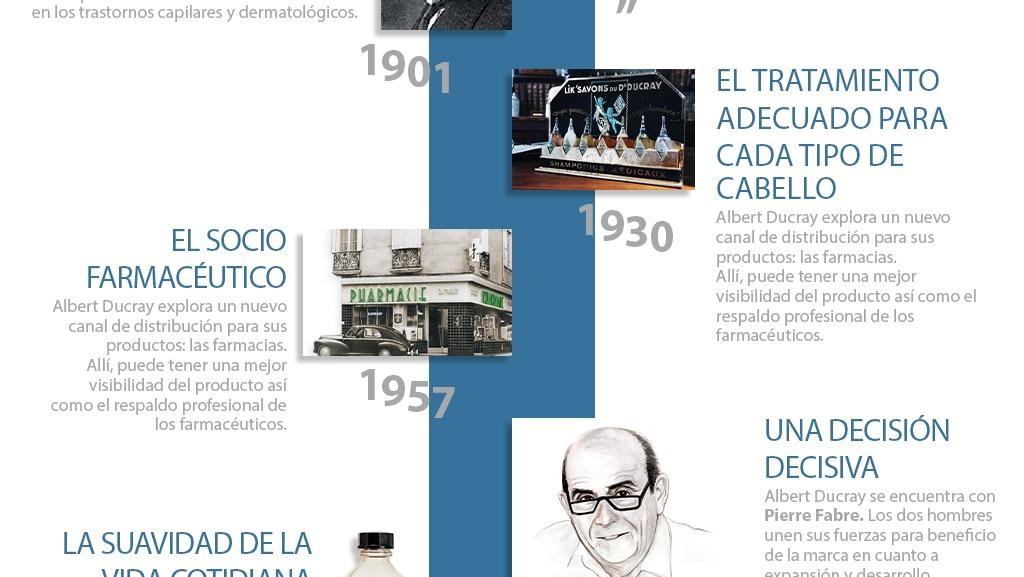 histoire des Laboratoires Dermatologiques Ducray : des années 70 à 2000
