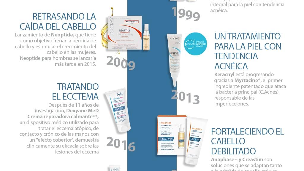 histoire des Laboratoires Dermatologiques Ducray : des années 2000 à nos jours