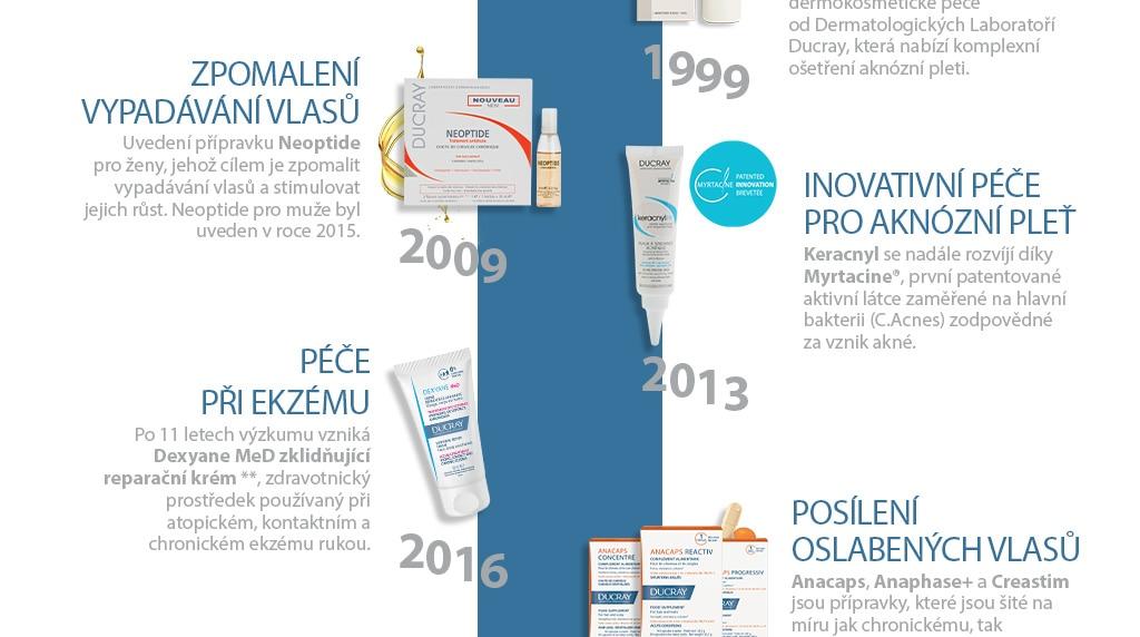 histoire des Laboratoires Dermatologiques Ducray : les premières années