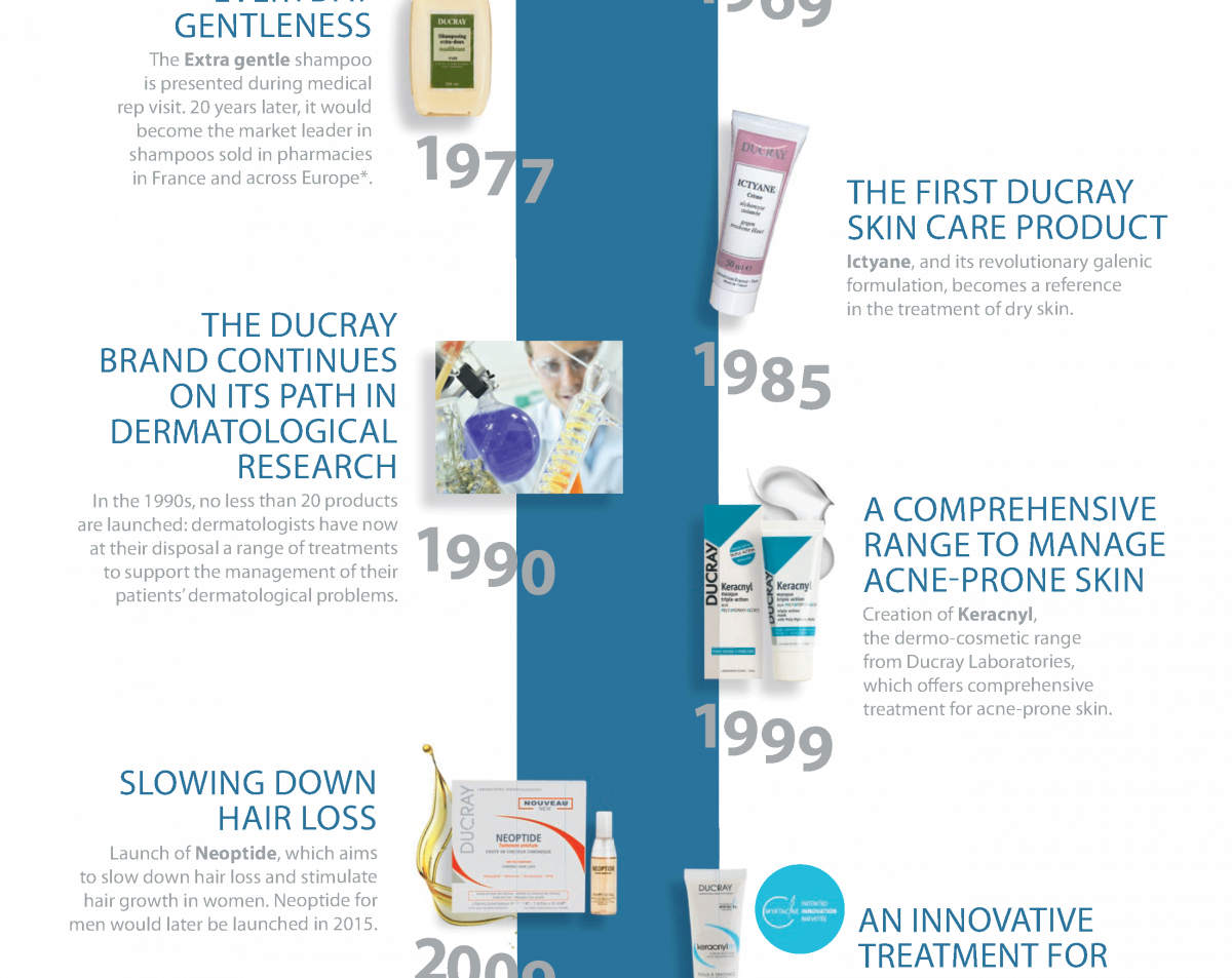 history of Laboratoires Dermatologiques Ducray: from the 70s to the 2000s