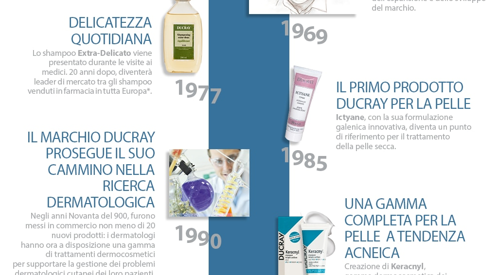 history of Laboratoires Dermatologiques Ducray: from the 2000s to the present day