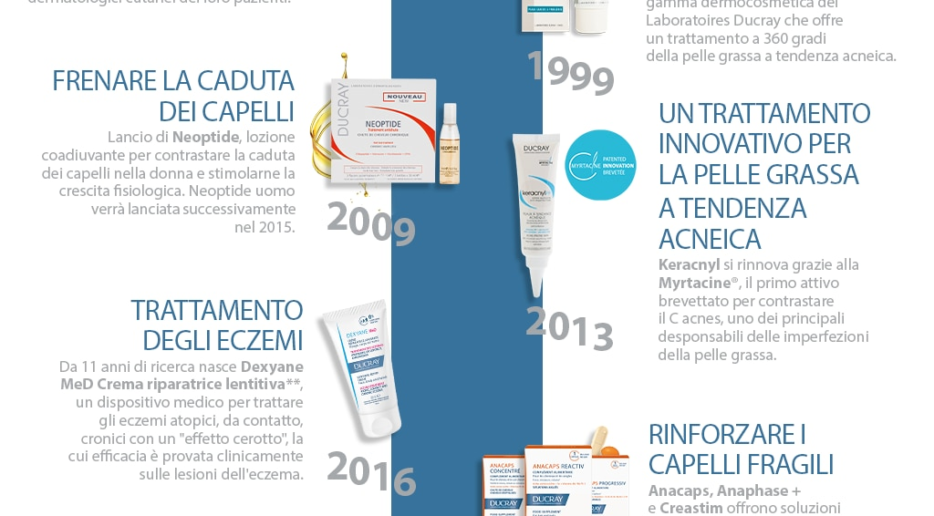 history of Laboratoires Dermatologiques Ducray : the first years